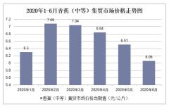 2020年1-6月香蕉(中等)集贸市场价格走势及增速分析