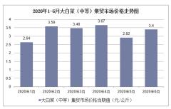 2020年1-6月大白菜(中等)集贸市场价格走势及增速分析