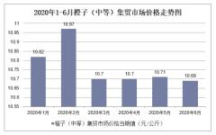 2020年1-6月橙子(中等)集贸市场价格走势及增速分析