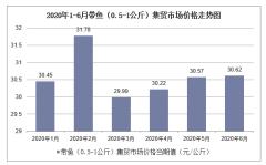 2020年1-6月带鱼(0.5-1公斤)集贸市场价格走势及增速分析