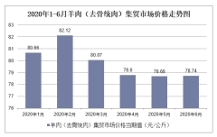 2020年1-6月羊肉(去骨统肉)集贸市场价格走势及增速分析