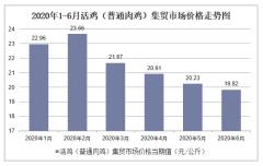 2020年1-6月活鸡(普通肉鸡)集贸市场价格走势及增速分析