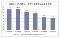 2020年1-6月四季豆(中等)集贸市场价格走势及增速分析