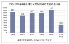 2020年1-6月中国与瓦努阿图双边贸易额及贸易差额统计