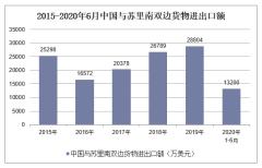 2020年1-6月中国与苏里南双边贸易额及贸易差额统计