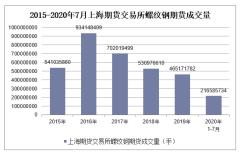 2020年1-7月上海期货交易所螺纹钢期货成交量及成交金额统计