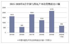 2020年1-6月中国与图瓦卢双边贸易额及贸易差额统计