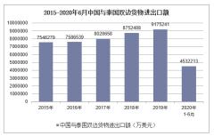 2020年1-6月中国与泰国双边贸易额及贸易差额统计
