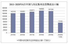 2020年1-6月中国与突尼斯双边贸易额及贸易差额统计