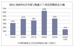 2020年1-6月中国与斯威士兰双边贸易额及贸易差额统计