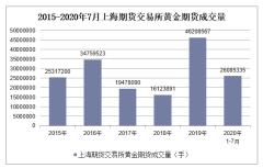 2020年1-7月上海期货交易所黄金期货成交量及成交金额统计