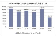 2020年1-6月中国与苏丹双边贸易额及贸易差额统计