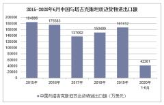 2020年1-6月中国与塔吉克斯坦双边贸易额及贸易差额统计