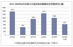 2020年1-6月中国与圣基茨和尼维斯双边贸易额及贸易差额统计
