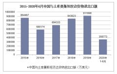 2020年1-6月中国与土库曼斯坦双边贸易额及贸易差额统计
