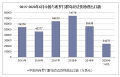 2020年1-6月中国与所罗门群岛双边贸易额及贸易差额统计