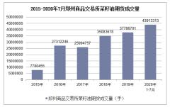 2020年1-7月郑州商品交易所菜籽油期货成交量及成交金额统计