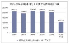 2020年1-6月中国与土耳其双边贸易额及贸易差额统计