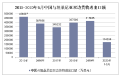 2020年1-6月中国与坦桑尼亚双边贸易额及贸易差额统计