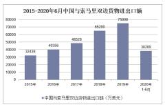 2020年1-6月中国与索马里双边贸易额及贸易差额统计