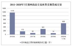 2020年1-7月郑州商品交易所普麦期货成交量及成交金额统计