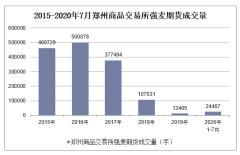 2020年1-7月郑州商品交易所强麦期货成交量及成交金额统计