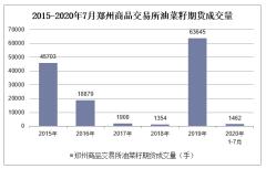 2020年1-7月郑州商品交易所油菜籽期货成交量及成交金额统计