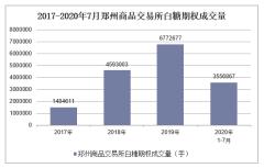 2020年1-7月郑州商品交易所白糖期权成交量及成交金额统计