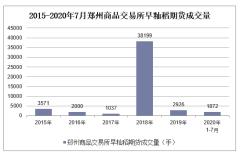 2020年1-7月郑州商品交易所早籼稻期货成交量及成交金额统计
