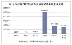 2020年1-7月郑州商品交易所鲜苹果期货成交量及成交金额统计