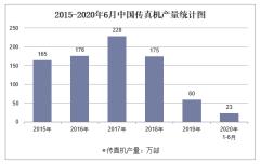 2020年1-6月中国传真机产量及增速统计