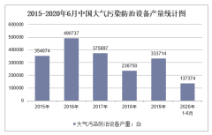 2020年1-6月中国大气污染防治设备产量及增速统计