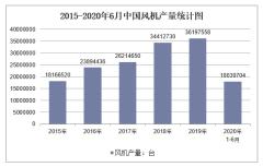2020年1-6月中国风机产量及增速统计