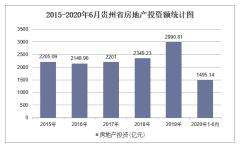 2020年贵州省房地产投资、施工及销售统计分析「图」