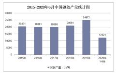 2020年1-6月中国钢筋产量及增速统计