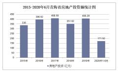 2020年青海省房地產投資、施工及銷售統計分析「圖」