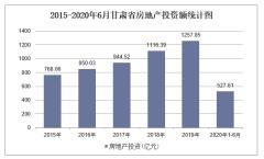 2020年甘肃省房地产投资、施工及销售统计分析「图」