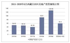 2020年西藏自治区房地产投资、施工及销售统计分析「图」
