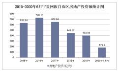 2020年宁夏回族自治区房地产投资、施工及销售统计分析「图」