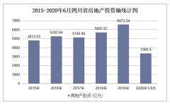 2020年四川省房地产投资、施工及销售统计分析「图」