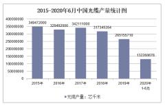 2020年1-6月中国光缆产量及增速统计