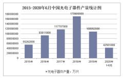 2020年1-6月中国光电子器件产量及增速统计