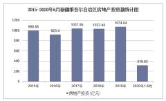 2020年新疆维吾尔自治区房地产投资、施工及销售统计分析「图」