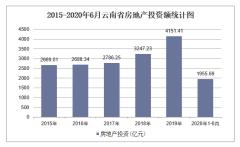 2020年云南省房地产投资、施工及销售统计分析「图」