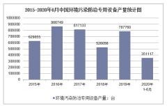 2020年1-6月中国环境污染防治专用设备产量及增速统计