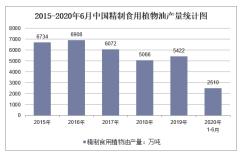 2020年1-6月中国精制食用植物油产量及增速统计