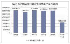 2020年1-6月中国计算机整机产量及增速统计