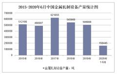 2020年1-6月中国金属轧制设备产量及增速统计