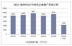 2020年1-6月中国夹层玻璃产量及增速统计