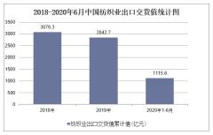 2020年1-6月中国纺织业出口交货值统计